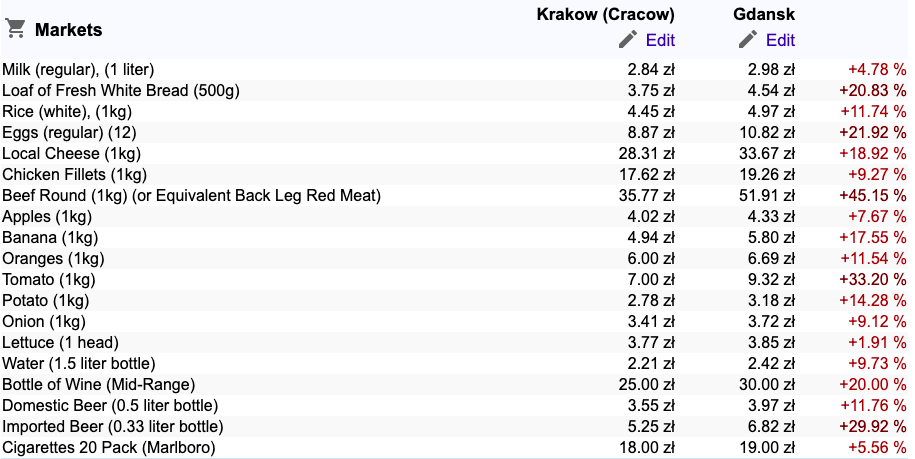 average cost of living in Poland - supermarket prices